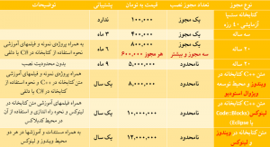 کتابخانه تشخیص پلاک ایرانی - ANPR Farsi