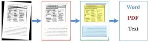 فرایند نوعی یک سیستم شناسایی متن (Typical Process of OCR Systems)